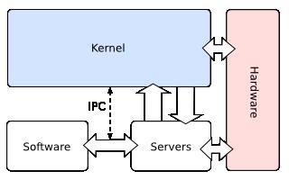 Layered vs Microkernel