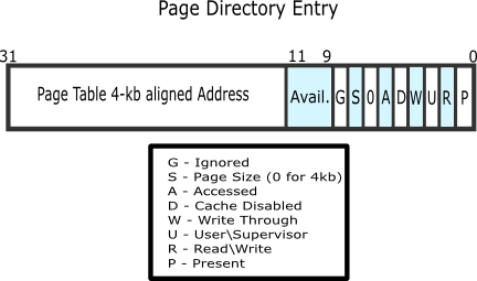Page Directory