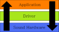 Really Simple Audio Architecture.png